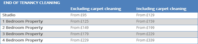 End of tenancy cleaning London prices